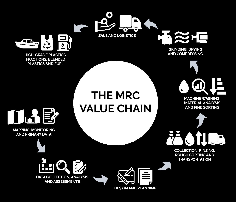 Illustrasjons av MRCs verdikjede